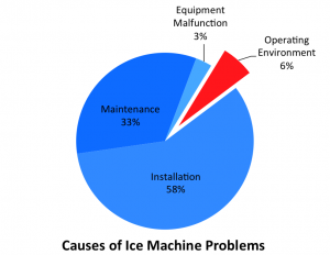A pie chart of root causes for ice machine breakdowns highlighting that the Operating Environment accounts for 6% of equipment performance issues