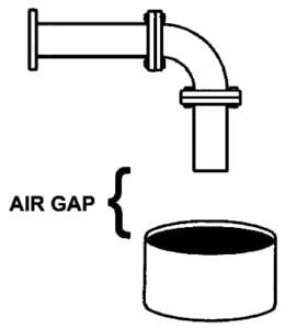 What is an Air Gap? Proper Air Gap Installation.